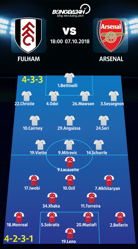 Doi hinh du kien Fulham vs Arsenal (4-3-3 vs 4-2-3-1)
