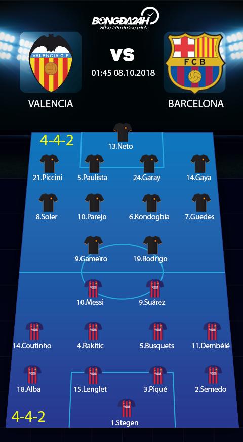 Doi hinh du kien Valencia vs Barcelona (deu 4-4-2)