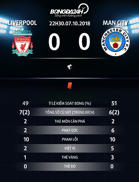 Thong so tran dau Liverpool vs Man City