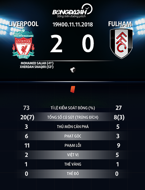 Thong so tran dau Liverpool vs Fulham
