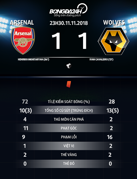 Thong so tran dau Arsenal vs Wolves