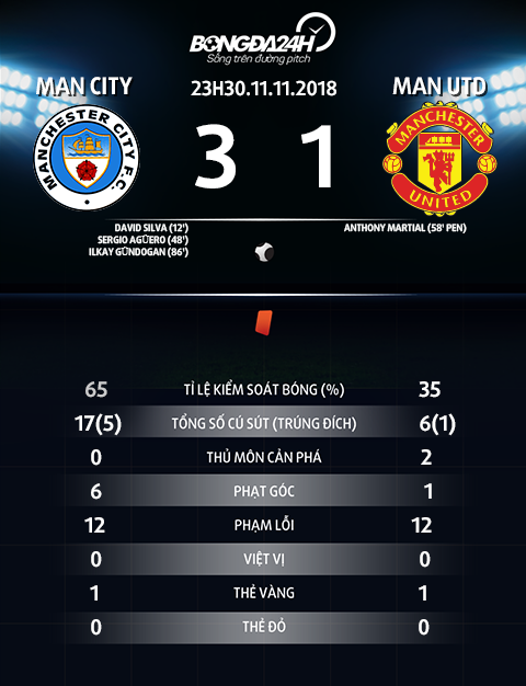 Thong so tran dau Man City vs Man Utd