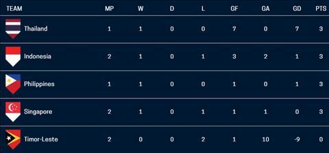Cuc dien bang B AFF Cup 2018 sau 2 luot tran