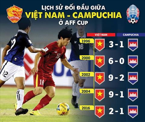 Tổng hợp video Việt Nam vs Campuchia 3 cuộc đối đầu gần đây hình ảnh 2