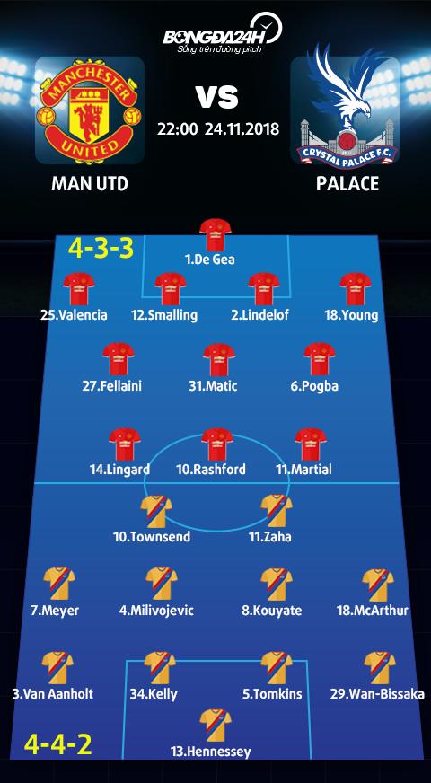Doi hinh du kien Man Utd vs Palace