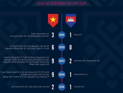 Lich su doi dau tai AFF Cup