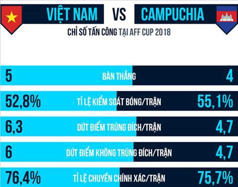 Thong so tan cong cua DT Viet Nam va DT Campuchia o AFF Cup 2018