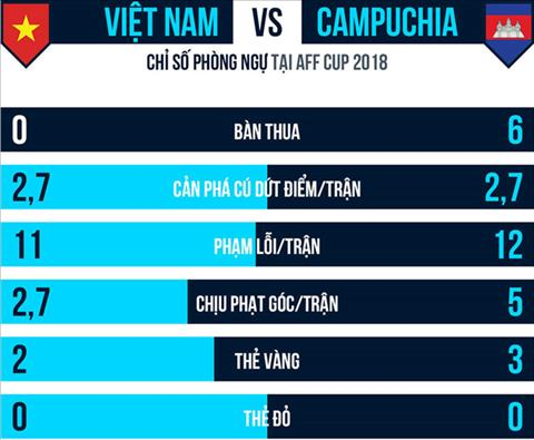 Thong so phong ngu cua DT Viet Nam va DT Campuchia
