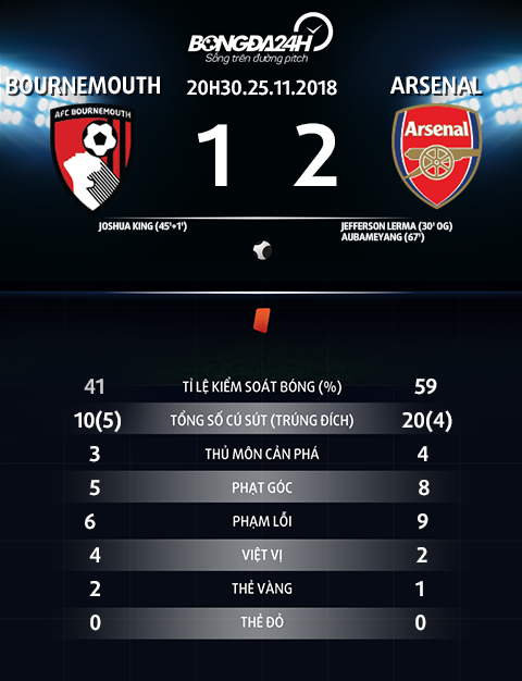 Thong so tran dau Bournemouth vs Arsenal