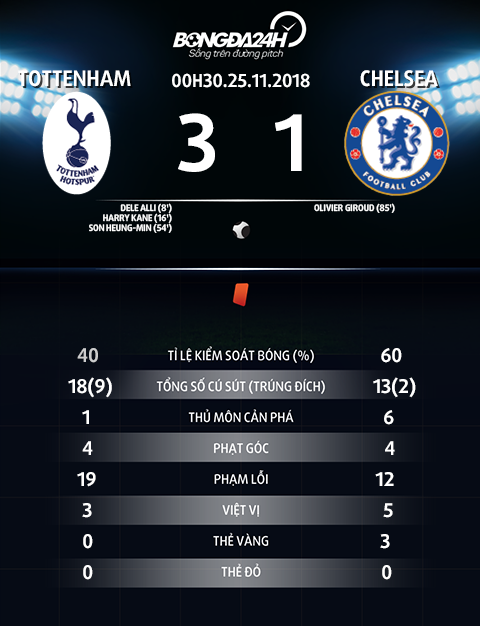 Thong so tran dau Tottenham vs Chelsea
