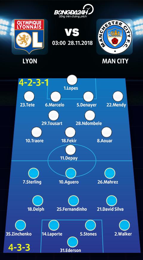 Doi hinh du kien Lyon vs Man City (4-2-3-1 vs 4-3-3)