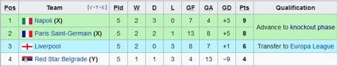 Cục diện bảng C Champions League Phức tạp điều kiện đi tiếp hình ảnh
