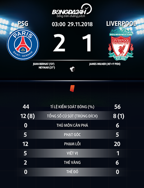 Thong so tran dau PSG 2-1 Liverpool