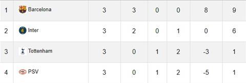 Giải mã, phân tích tỷ lệ trận đấu Tottenham vs PSV Eindhoven hình ảnh