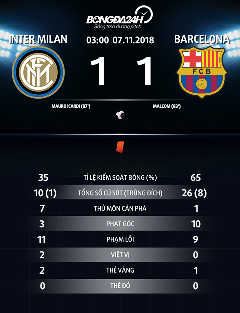 Thong so tran dau Inter Milan 1-1 Barca