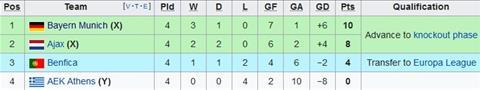Match results Bayern Munich vs AEK Athens 2-0 Cup C1 photos last night