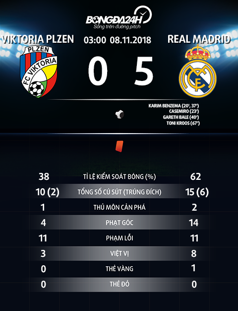 Thong so tran dau Plzen 0-5 Real Madrid