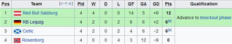Xep hang bang B Europa League sau 4 luot tran
