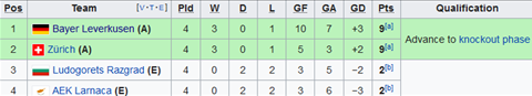 Xep hang bang A Europa League sau 4 luot tran