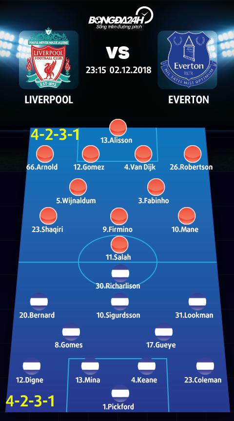 Doi hinh du kien Liverpool vs Everton