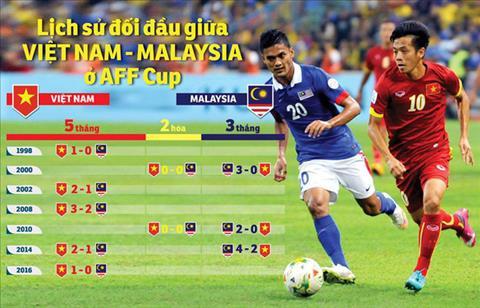 Video Malaysia vs Việt Nam bán kết lượt đi AFF Cup 2010, 2014 hình ảnh