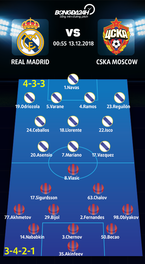 Doi hinh du kien Real Madrid vs CSKA Moscow