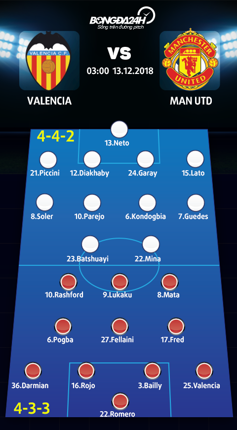 Doi hinh du kien Valencia vs Man Utd