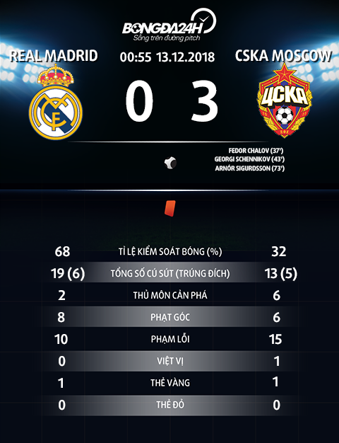 Thong so tran dau Real Madrid 0-3 CSKA