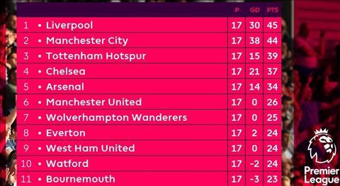 BXH Premier League sau vong 17