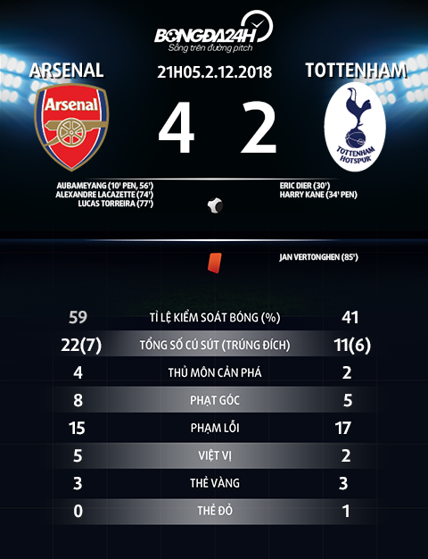 Thong so tran dau Arsenal vs Tottenham
