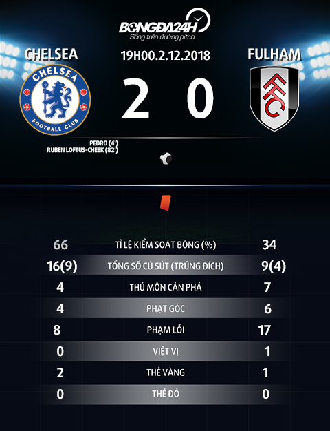 Thong so tran dau Chelsea vs Fulham