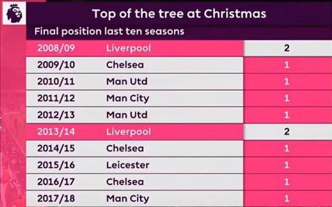 Thống kê về Liverpool Toàn về nhì khi dẫn đầu trước Giáng sinh hình ảnh