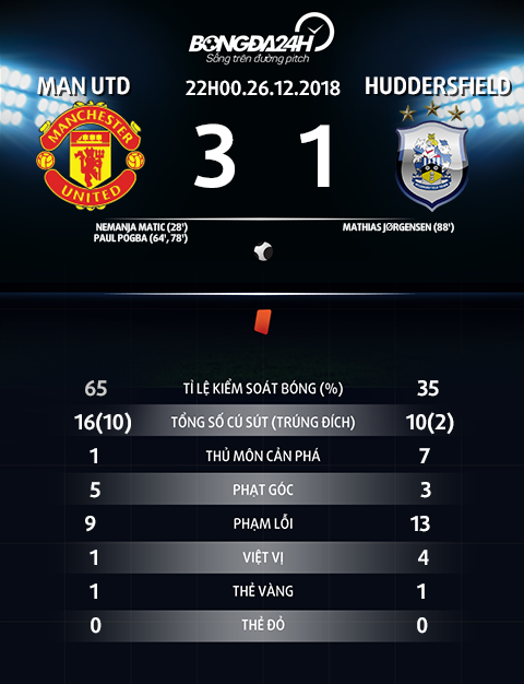 Thong so tran dau Man Utd vs Huddersfield