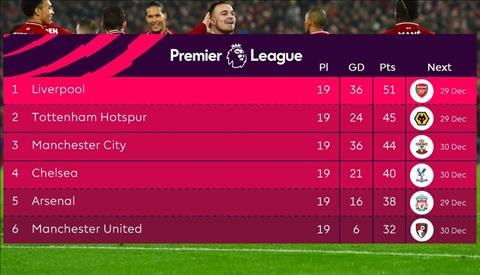 BXH Premier League sau vong 19