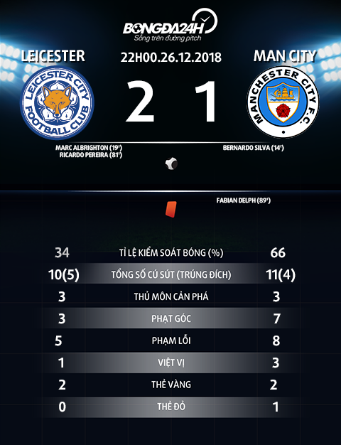 Thong so tran dau Leicester vs Man City