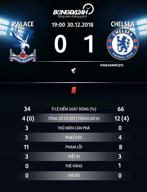 Thong so tran dau Crystal Palace 0-1 Chelsea