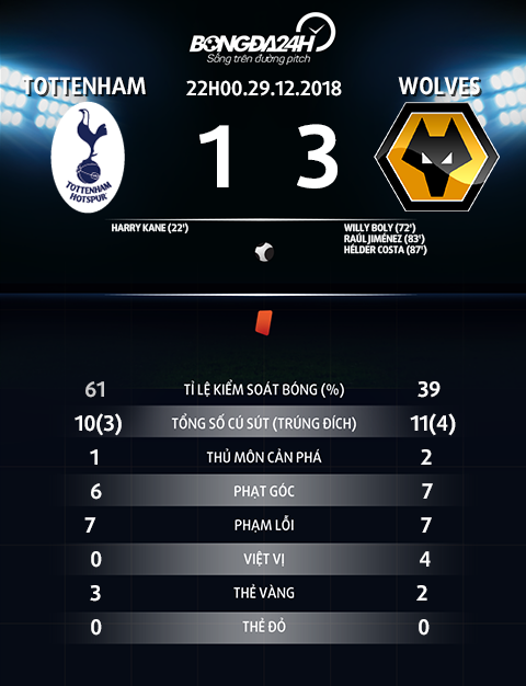 Thong so tran dau Tottenham vs Wolves