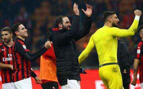 Gonzalo Higuain phát biểu sau trận Milan 2-1 SPAL hình ảnh