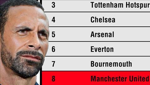 Rio Ferdinand that vong voi thanh tich cua M.U