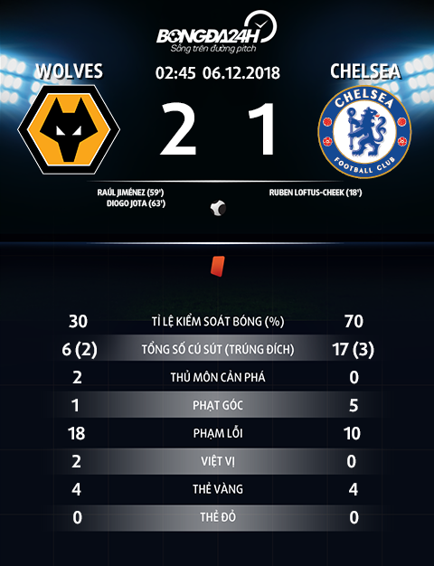 Thong so tran dau Wolves 2-1 Chelsea