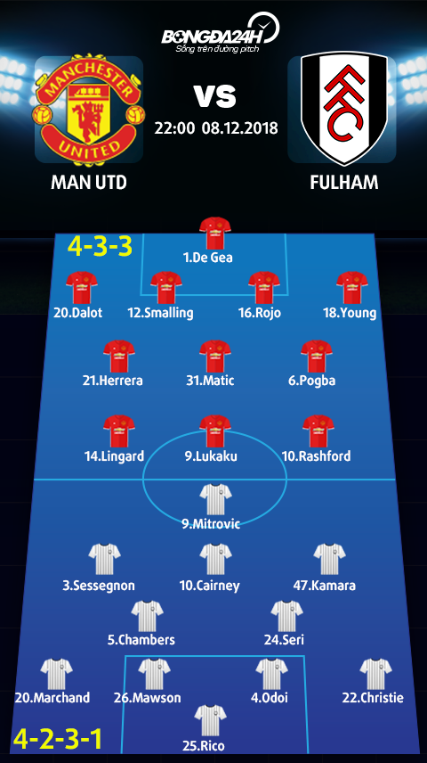 Doi hinh du kien Man Utd vs Fulham (4-3-3 vs 4-2-3-1)