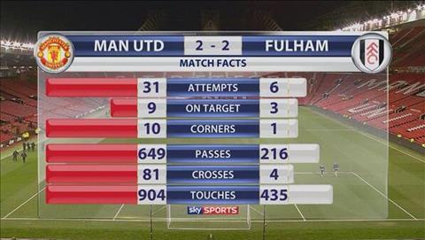 Dư âm MU 3-0 Fulham Pogba và Martial tiếp tục thăng hoa tỏa sáng hình ảnh