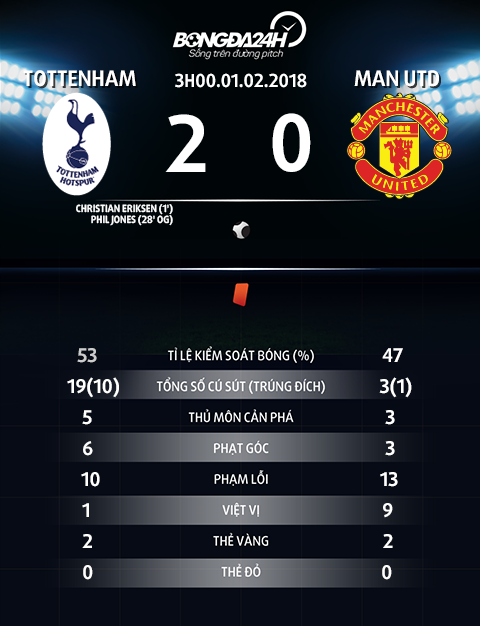 Thong so tran dau Tottenham vs Man Utd