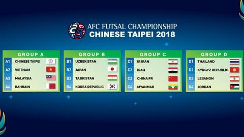 Tiep buoc U23, DT Futsal Viet Nam chinh phuc dau truong chau A hinh anh 2