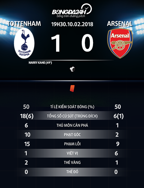 Thong so tran dau Totteham vs Arsenal