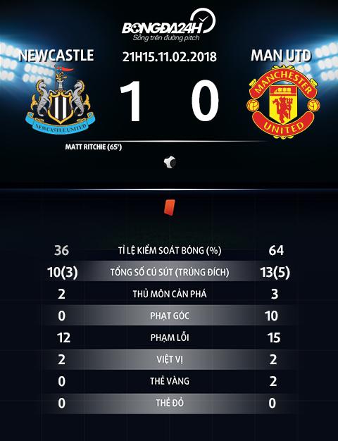 Newcastle 1-0 MU Mou United se lui bai voi hang thu nhu the! hinh anh 4