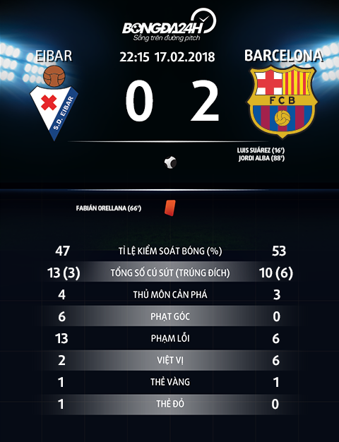 Thong so tran dau Eibar 0-2 Barca