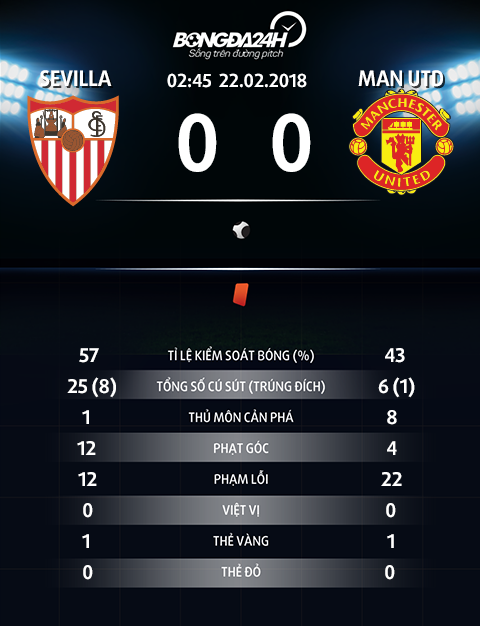 Thong so tran dau Sevilla 0-0 MU