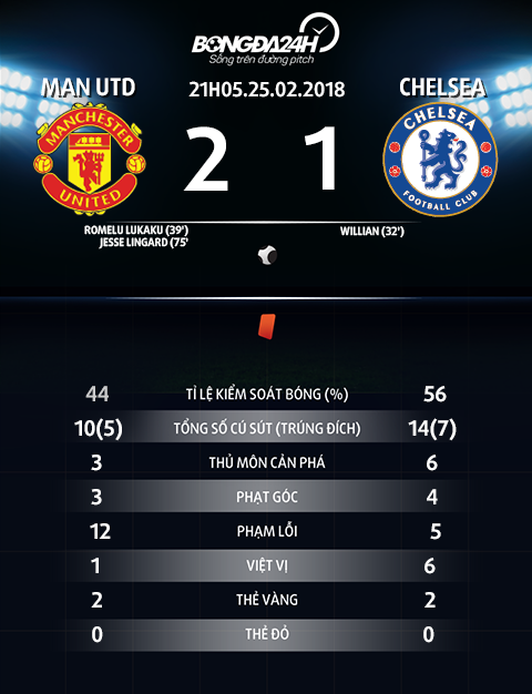 Du am MU 2-1 Chelsea Chien thang buoc ngoat voi Quy do hinh anh 3