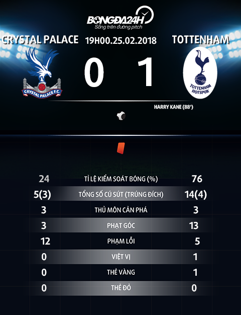 Thong so tran dau Crystal Palace vs Tottenham